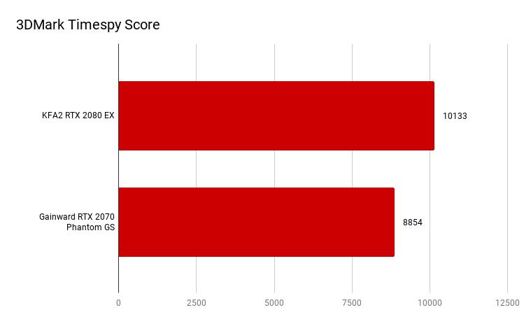 3DMark Timespy Score