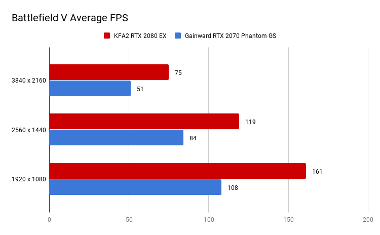 Battlefield V Average FPS
