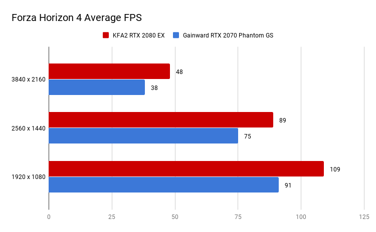 Forza Horizon 4 Average FPS