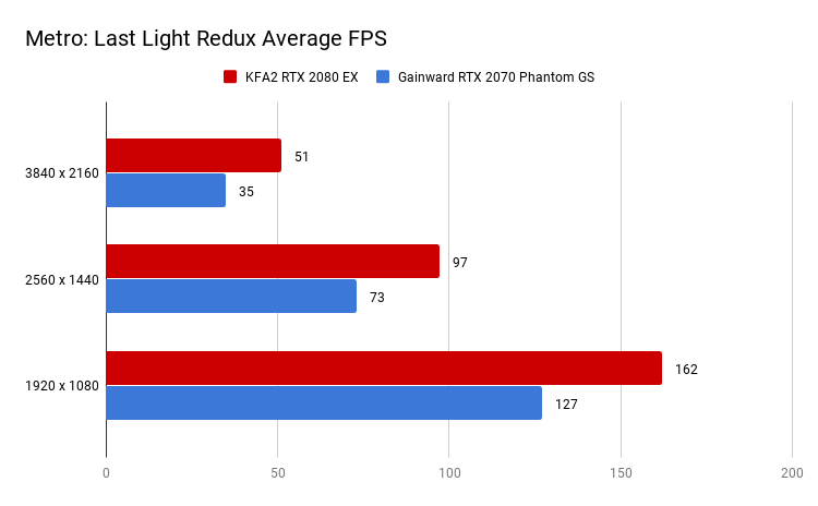 Metro_ Last Light Redux Average FPS(1)