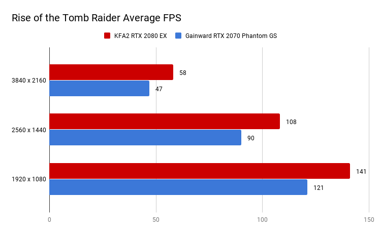 Rise of the Tomb Raider Average FPS