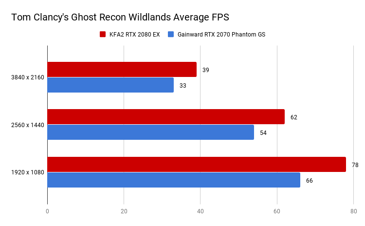 Tom Clancy's Ghost Recon Wildlands Average FPS