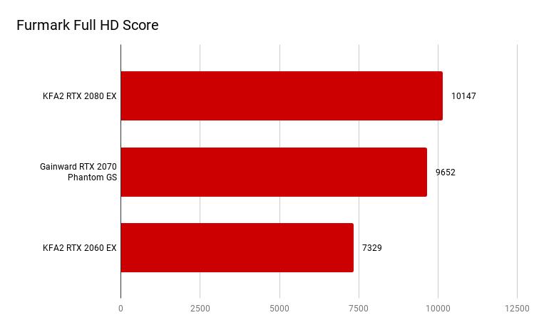 Furmark Full HD Score