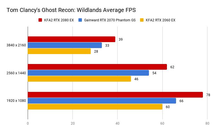 's Ghost Recon Wildlands Average FPS