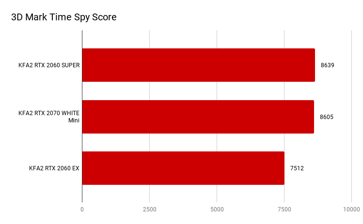 3D Mark Time Spy Score