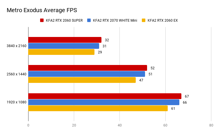 Metro Exodus Average FPS (2)