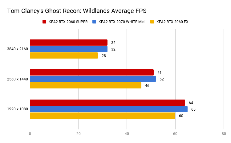 Tom Clancy's Ghost Recon_ Wildlands Average FPS