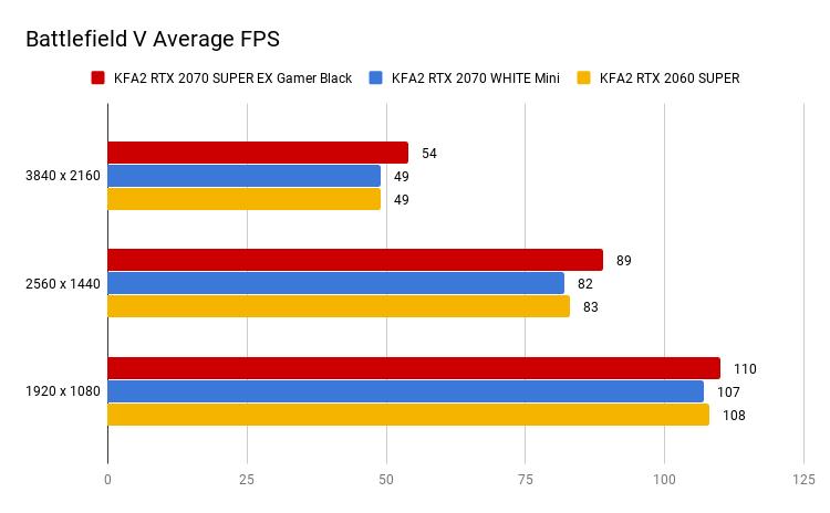 Battlefield V Average FPS