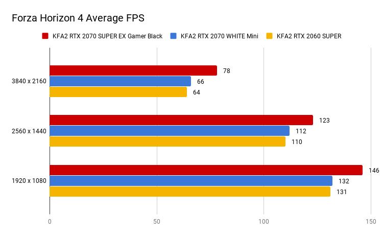Forza Horizon 4 Average FPS