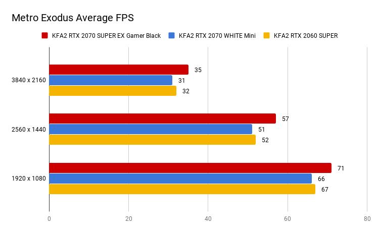 Metro Exodus Average FPS