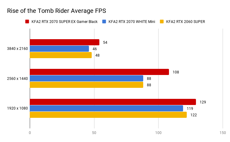 Rise of the Tomb Rider Average FPS (2)
