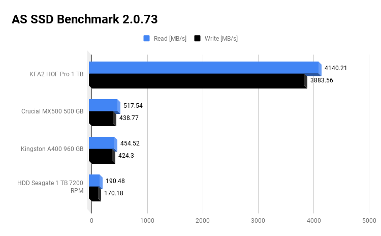 AS SSD Benchmark 2.0.73