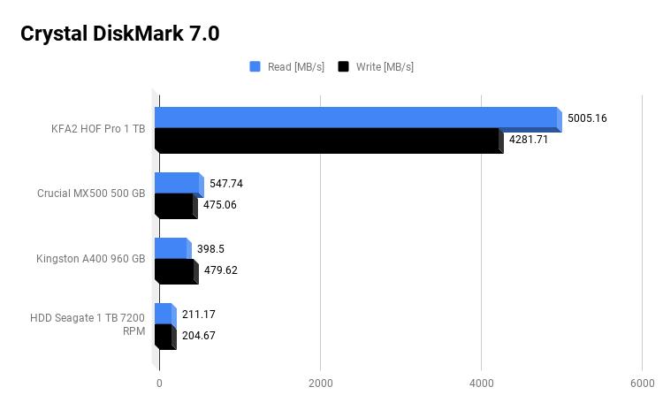 Crystal DiskMark 7.0