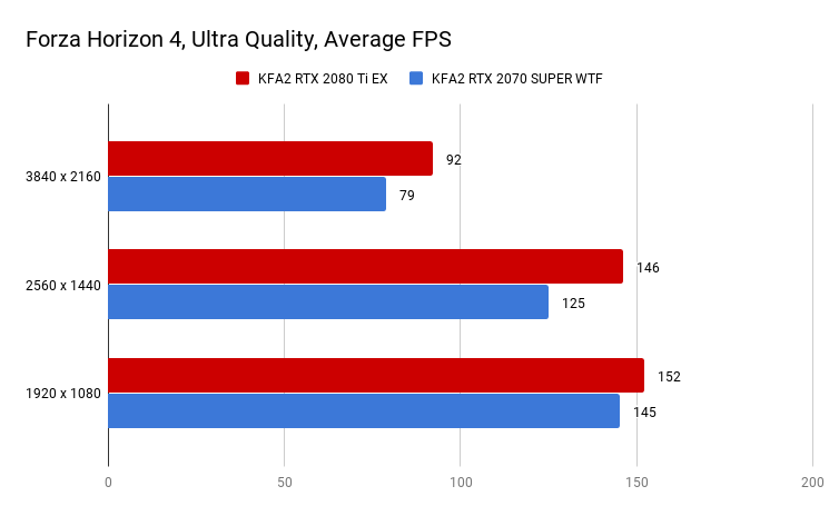 Forza Horizon 4, Ultra Quality, Average FPS
