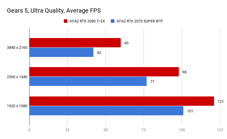 Gears 5, Ultra Quality, Average FPS