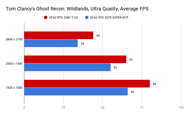 Tom Clancy's Ghost Recon_ Wildlands, Ultra Quality, Average FPS